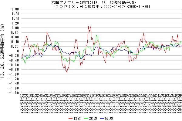 六曜アノマリー (赤口)(13、26、52週移動平均) [TOPIX:日次収益率:2002-01-07 - 2006-11-20]